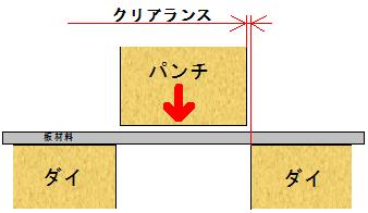 パンチ・ダイ・ワーク(板材料)の配置の模式図(断面図)