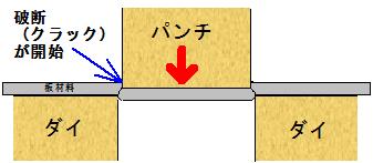 板材料の破断開始の模式図(断面図)