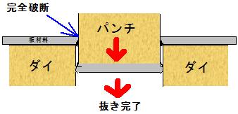 板材料の破断完了・抜き完了の模式図(断面図)