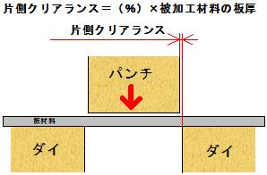 適正なクリアランス値=%×被加工材料板厚