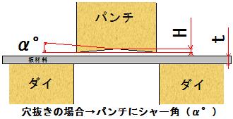 穴抜きの場合パンチに付けるシャー角の模式図